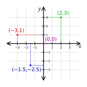 Cartesian coordinate system illustrated
