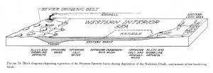 Block diagram of the Western Interior Sea