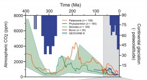 Carbon and temperature over 400 million years