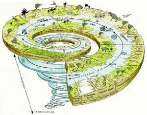 Geologic time represented in a spiral. Note, it is not to scale.