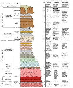 Stratigraphic section of the Purgatoire River Canyon showing the geologic formations that outcrop